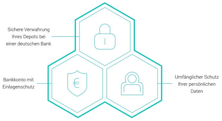 Scalable Capital Sicherheit Bankenvergleich.online